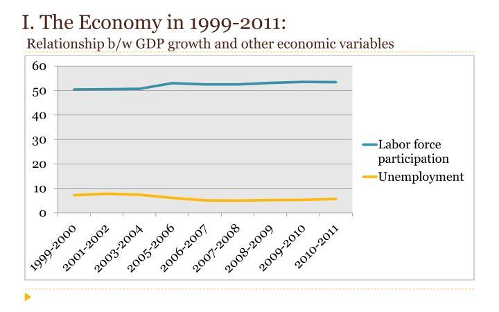 I. The Economy in 1999-2011: