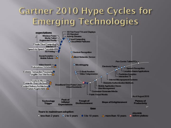 Gartner 2010 Hype Cycles for