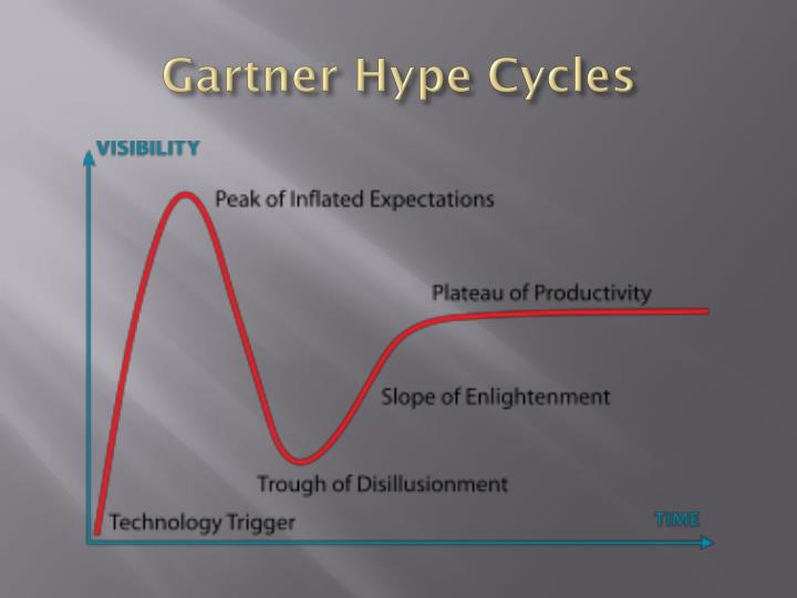 Gartner Hype Cycles