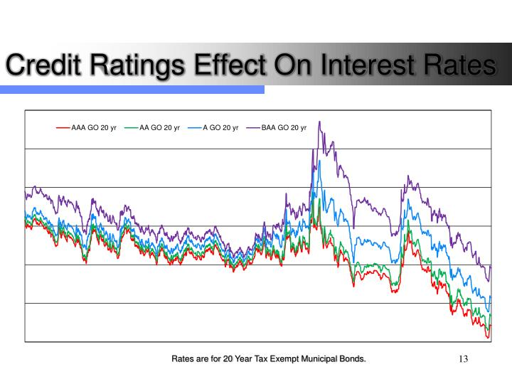 Credit Ratings Effect On Interest Rates