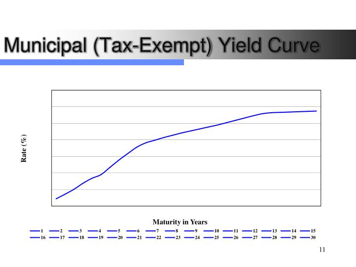 Municipal (Tax-Exempt) Yield Curve