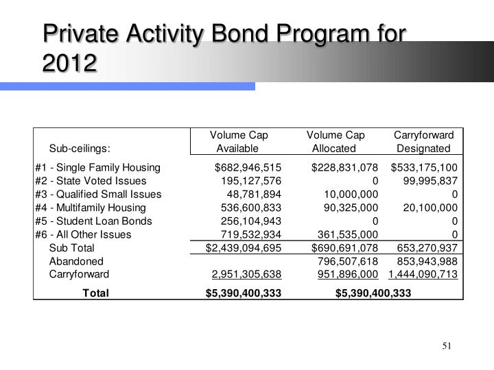 Private Activity Bond Program for 2012