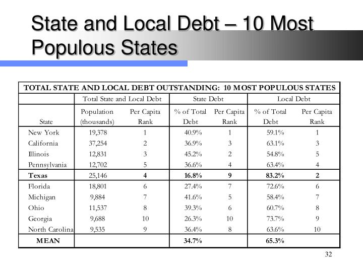 State and Local Debt – 10 Most Populous States
