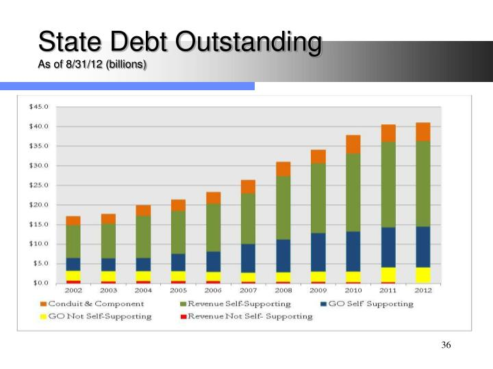 State Debt Outstanding