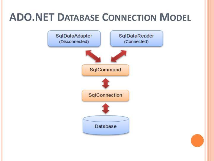 ADO.NET Database Connection Model