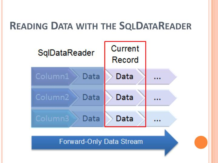 Reading Data with the SqlDataReader