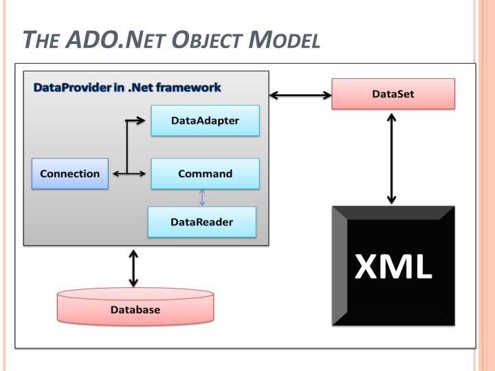 The ADO.Net Object