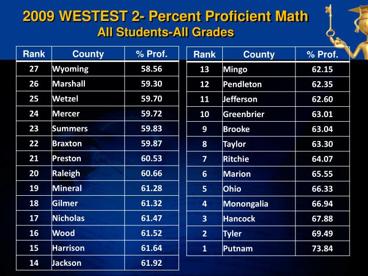 2009 WESTEST 2- Percent Proficient Math