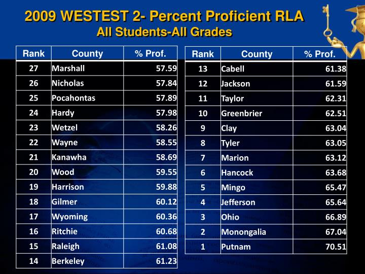 2009 WESTEST 2- Percent Proficient RLA