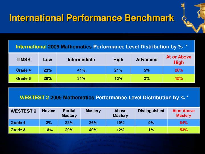 International Performance Benchmark