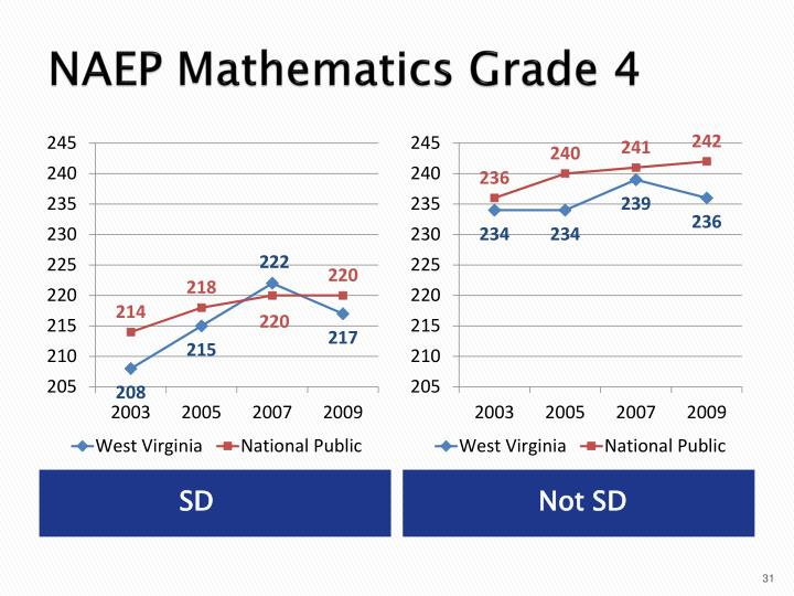 NAEP Mathematics Grade 4
