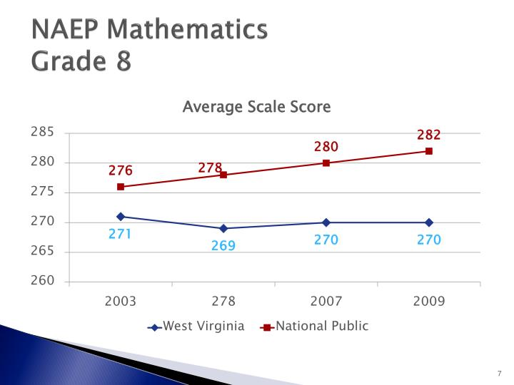 NAEP Mathematics