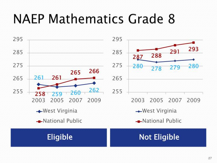 NAEP Mathematics Grade 8