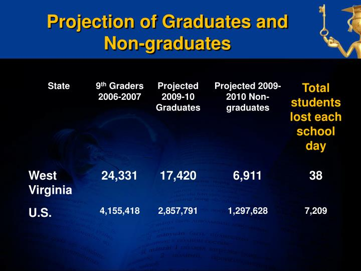 Projection of Graduates and