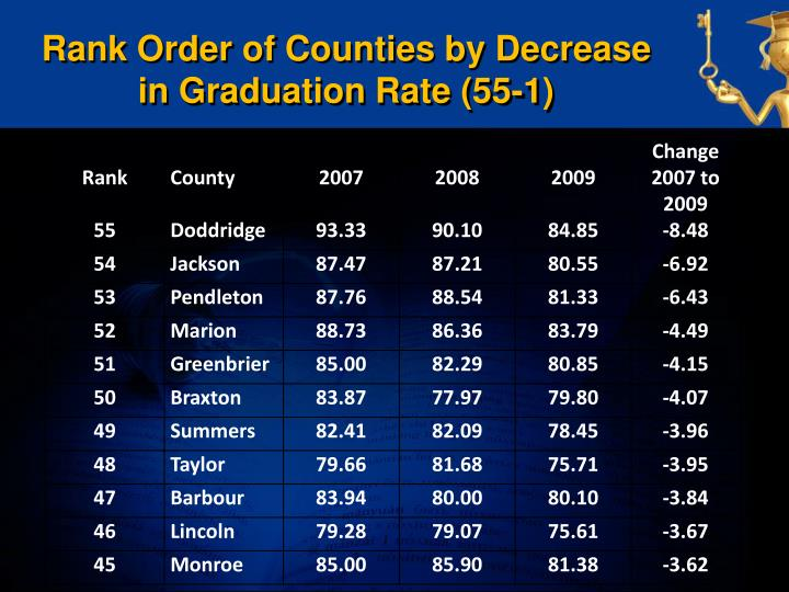 Rank Order of Counties by Decrease in Graduation Rate (55-1)