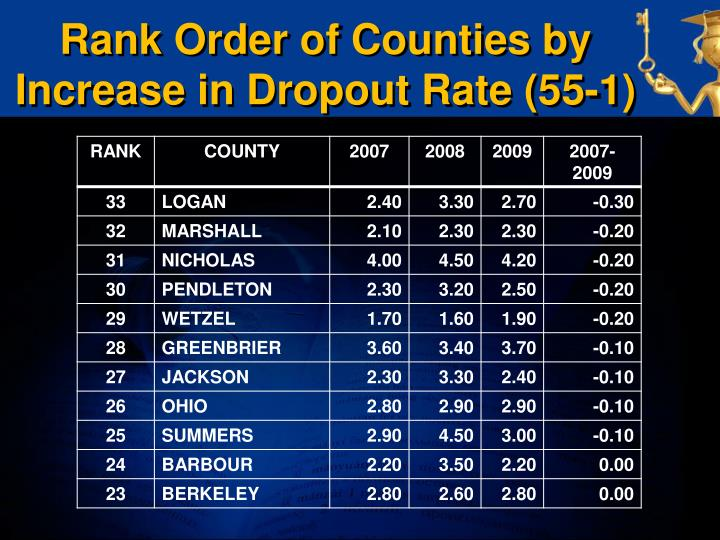 Rank Order of Counties by Increase in Dropout Rate (55-1)