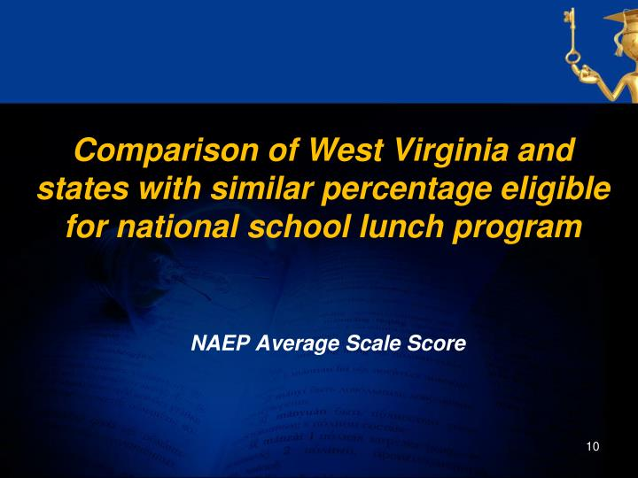 Comparison of West Virginia and states with similar percentage eligible for national school lunch program