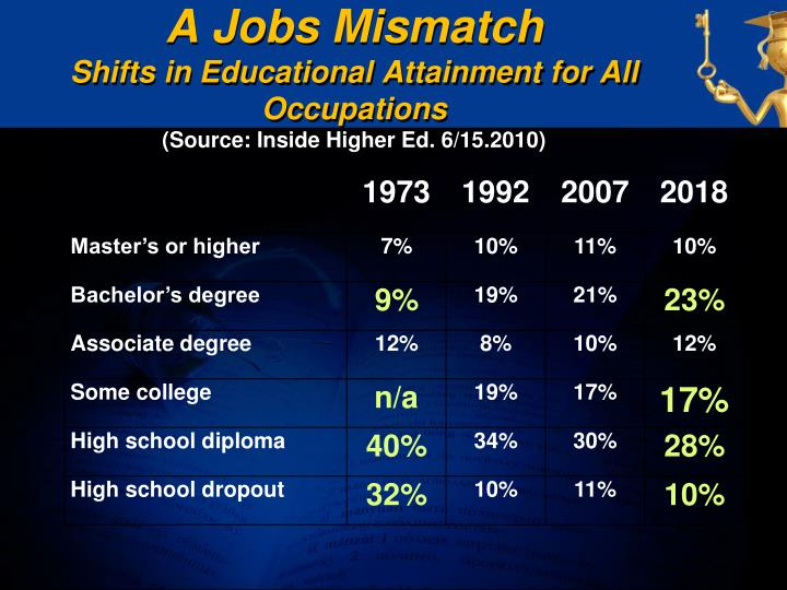 A Jobs Mismatch