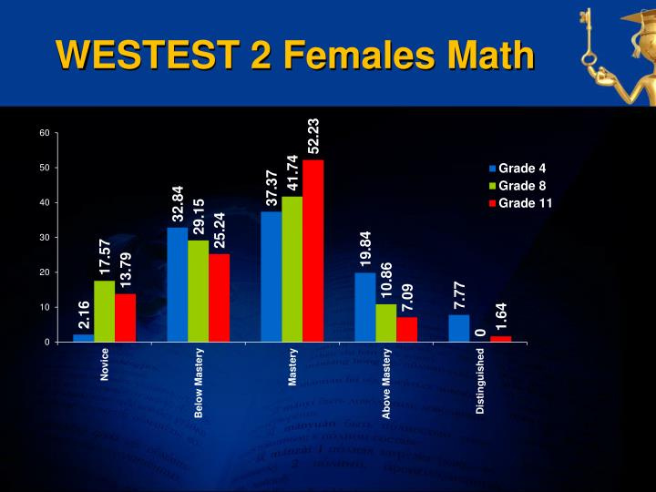 WESTEST 2 Females Math