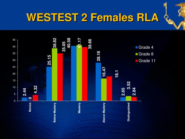 WESTEST 2 Females RLA