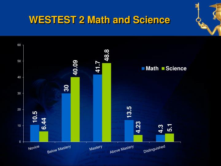WESTEST 2 Math and Science