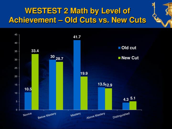WESTEST 2 Math by Level of Achievement – Old Cuts vs. New Cuts