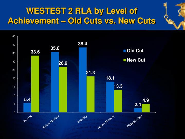 WESTEST 2 RLA by Level of Achievement – Old Cuts vs. New Cuts