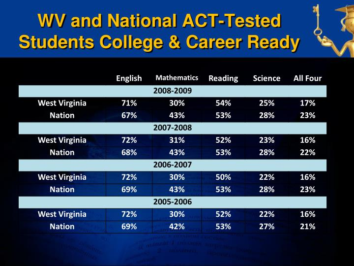 WV and National ACT-Tested Students College & Career Ready