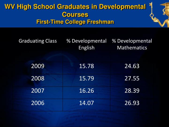 WV High School Graduates in Developmental Courses