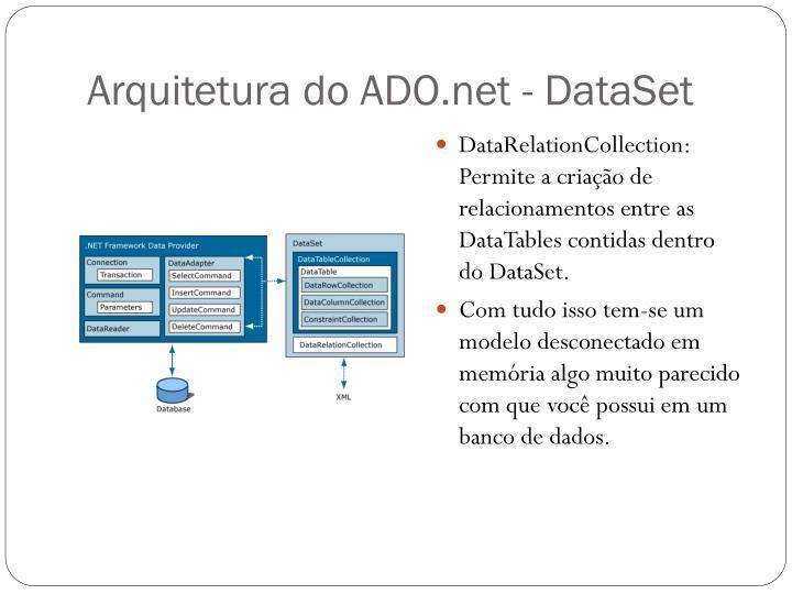 Arquitetura do ADO.net -