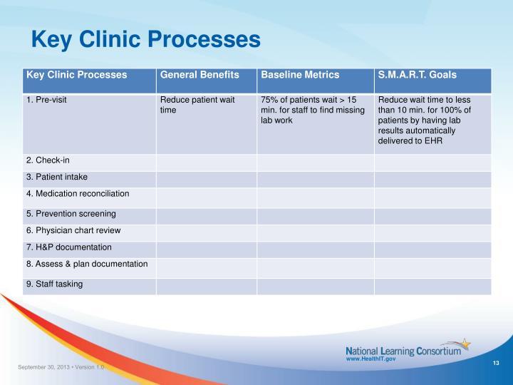 Key Clinic Processes