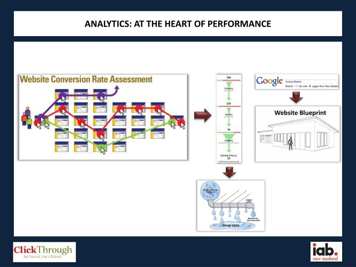 ANALYTICS: AT THE HEART OF PERFORMANCE