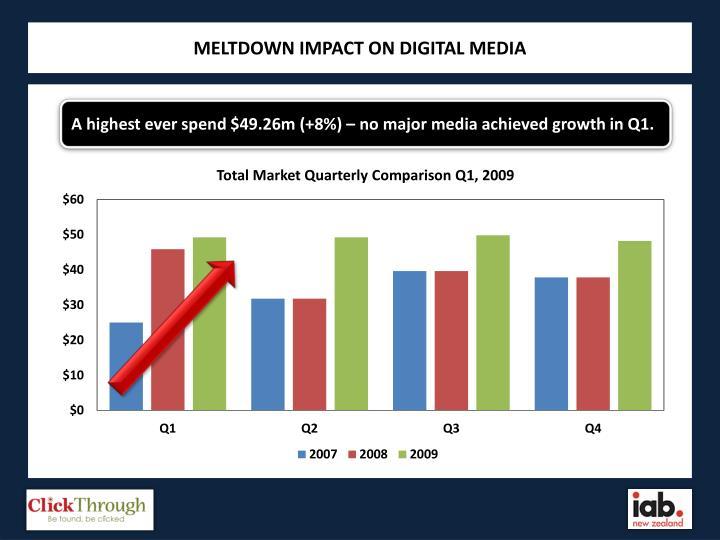 MELTDOWN IMPACT ON DIGITAL MEDIA