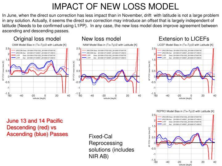 IMPACT OF NEW LOSS MODEL