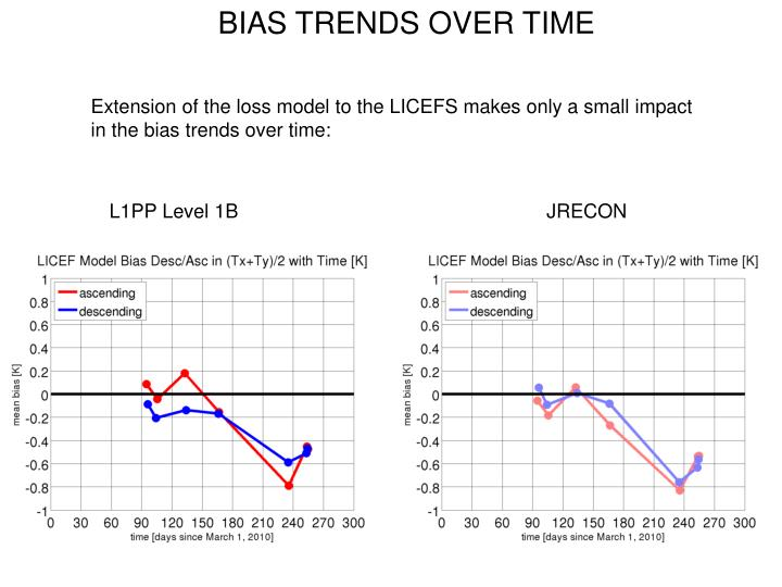 BIAS TRENDS OVER TIME