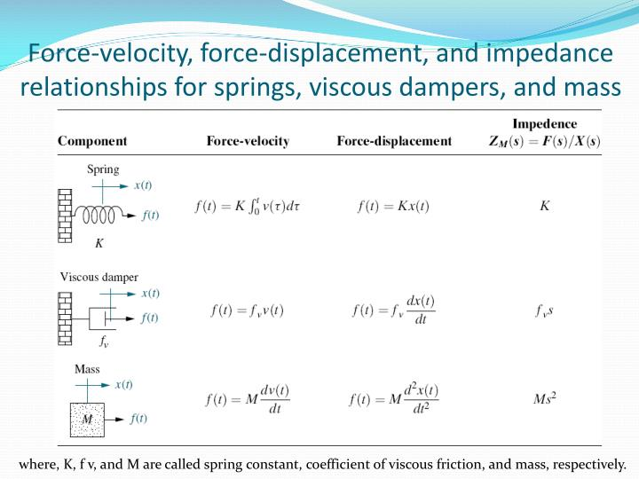 Force-velocity, force-displacement, and impedance