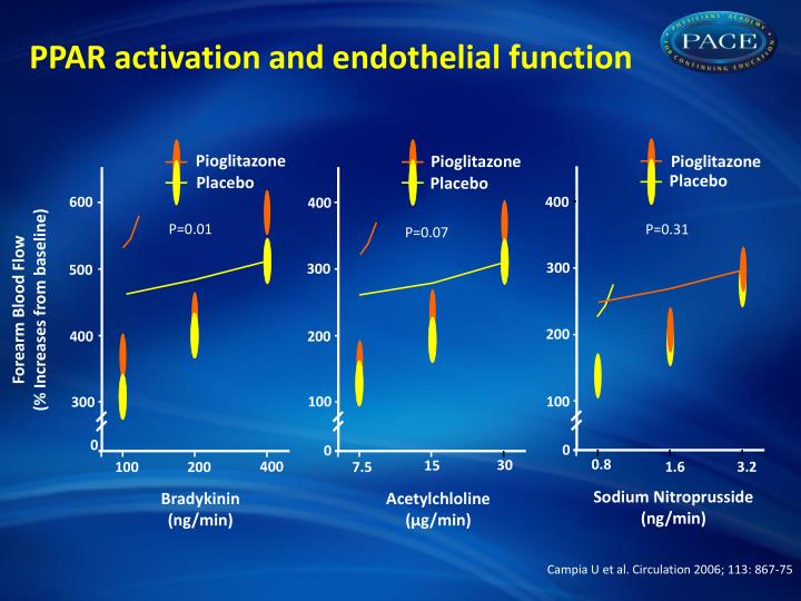 PPAR activation and endothelial function