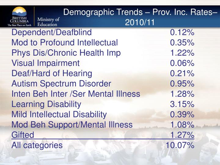 Demographic Trends – Prov. Inc. Rates– 2010/11
