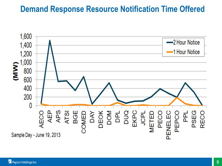 Demand Response Resource Notification Time Offered