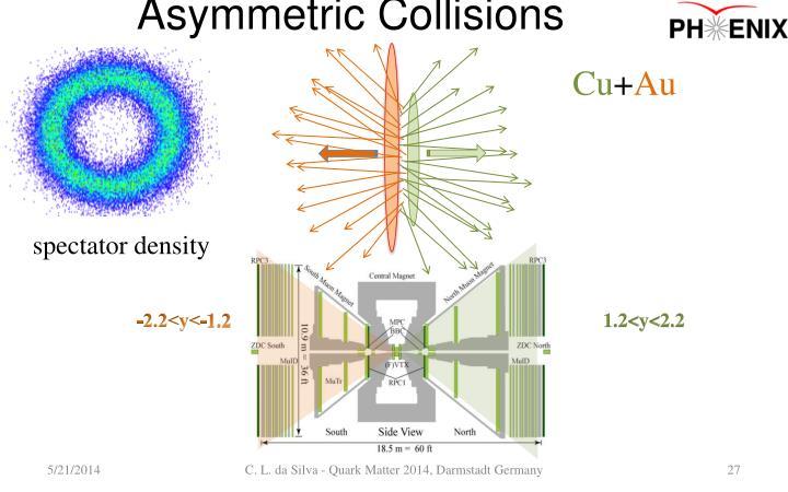 Asymmetric Collisions