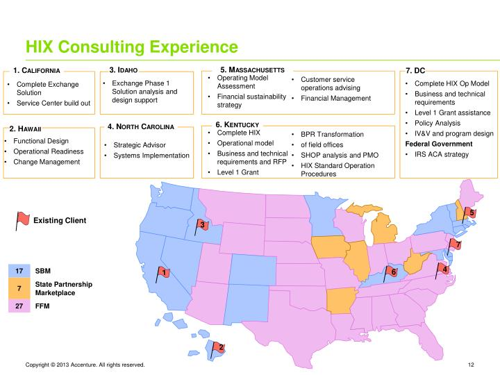 HIX Consulting Experience