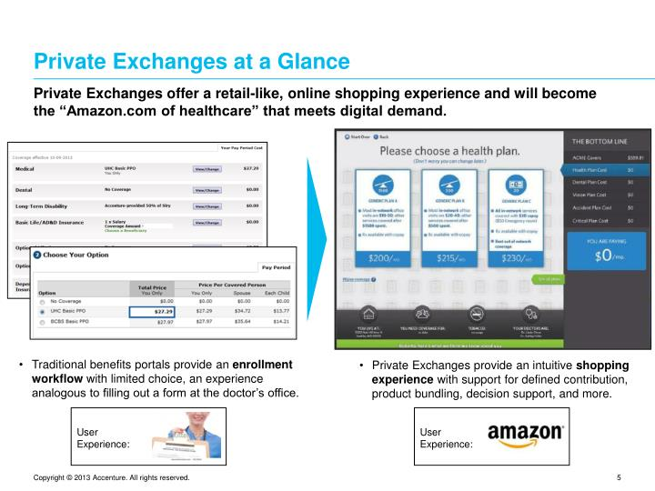 Private Exchanges at a Glance