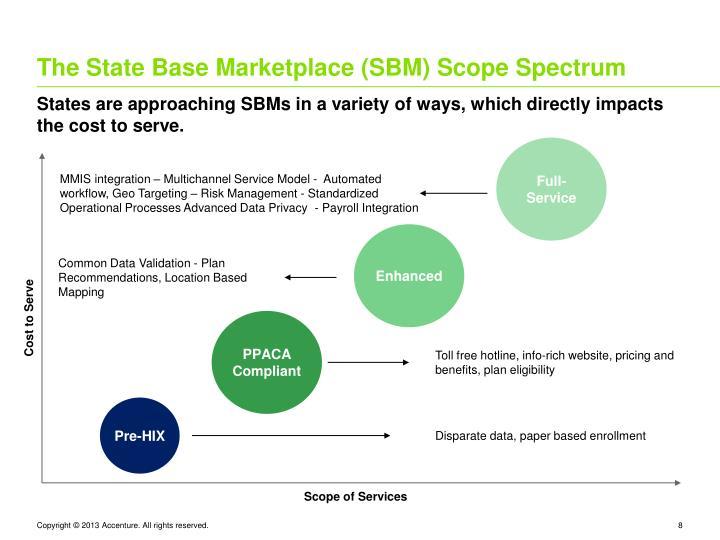 The State Base Marketplace (SBM) Scope Spectrum