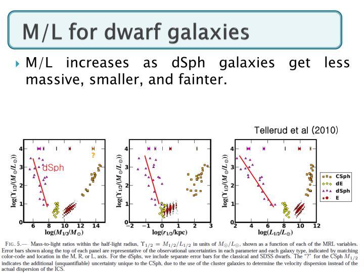 M/L for dwarf galaxies