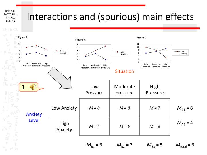 Interactions and (spurious) main effects