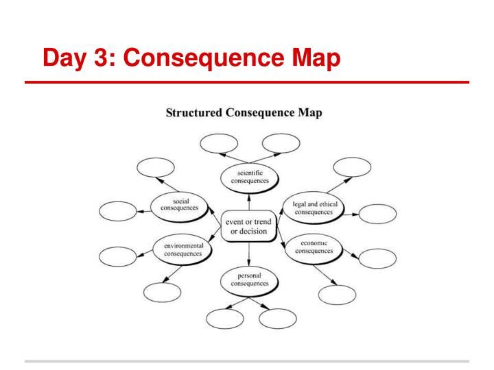 Day 3: Consequence Map