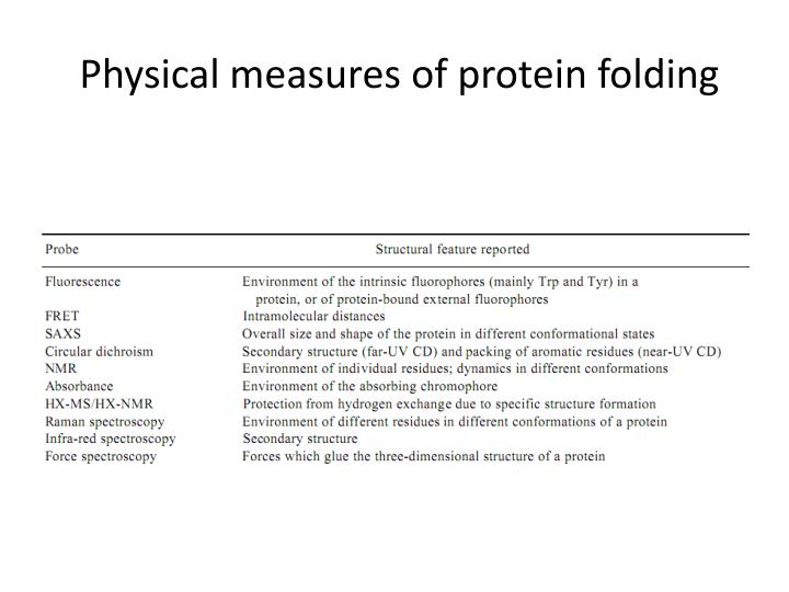 Physical measures of protein folding