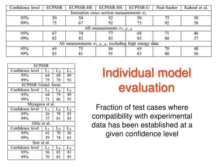Individual model evaluation