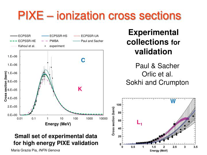 PIXE – ionization cross sections