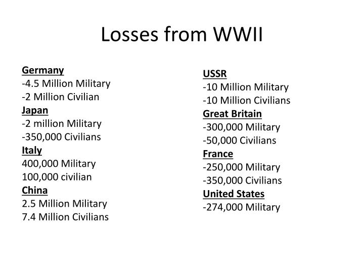 Losses from WWII